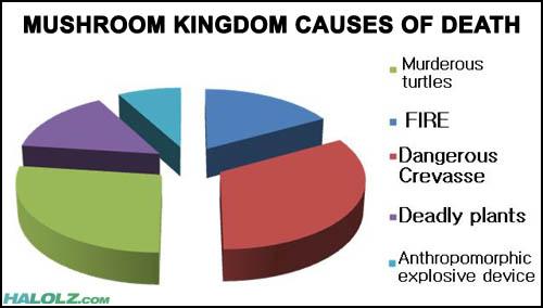 MUSHROOM KINGDOM CAUSES OF DEATH