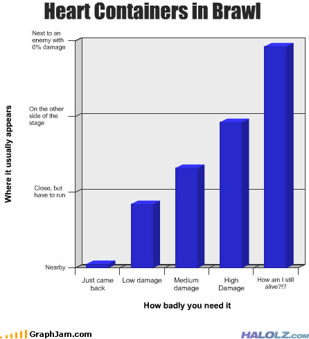 Heart Containers in Brawl (Chart)