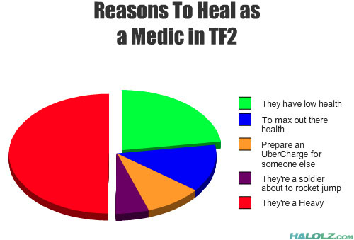 Reasons To Heal as a Medic in TF2