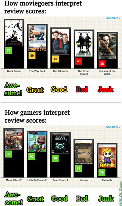 How gamers interpret review scores: