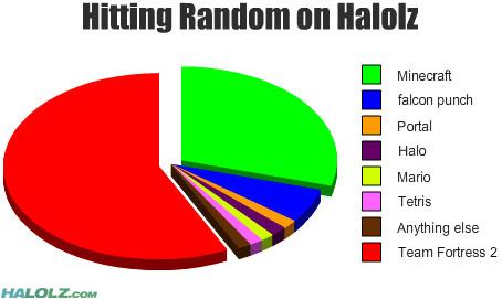 Hitting Random on Halolz