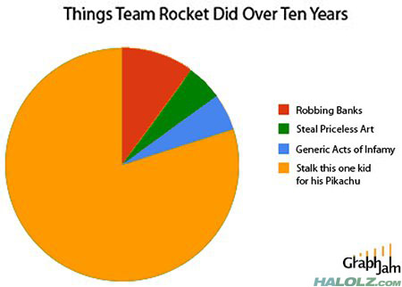 Things Team Rocket Did Over Ten Years (Graph)